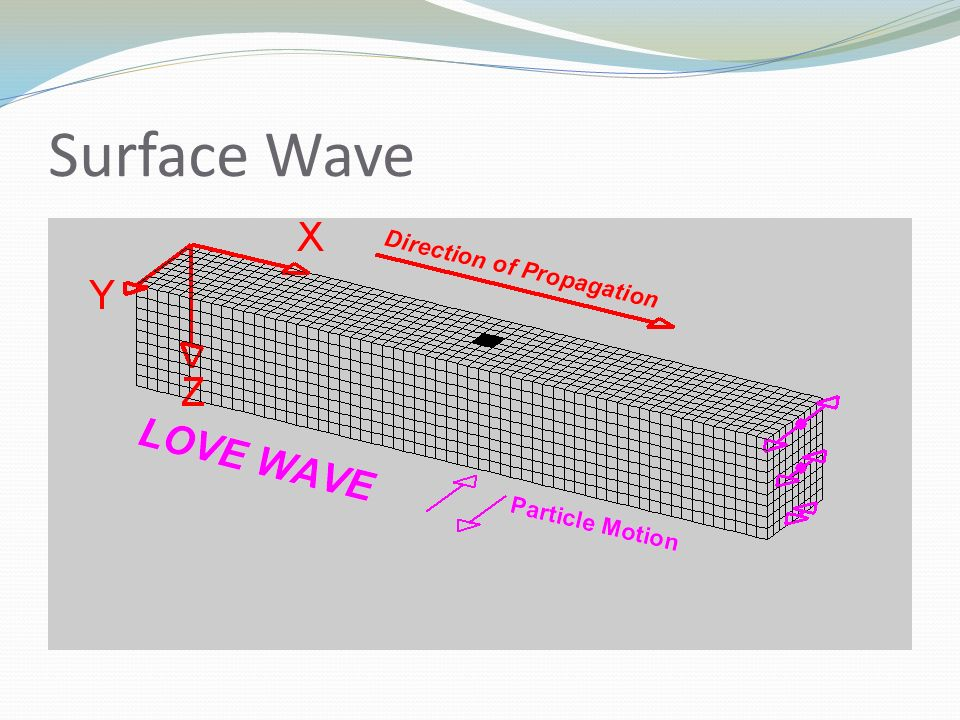 Surface Wave