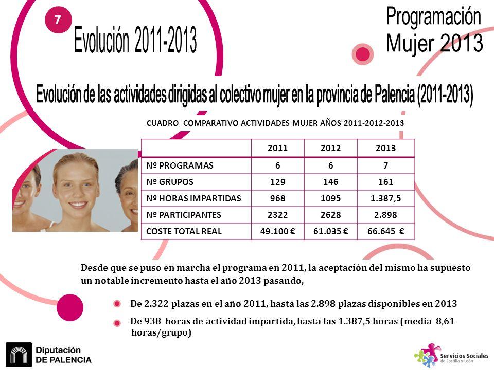 201120122013 Nº PROGRAMAS667 Nº GRUPOS129146161 Nº HORAS IMPARTIDAS96810951.387,5 Nº PARTICIPANTES232226282.898 COSTE TOTAL REAL49.100 61.035 66.645 CUADRO COMPARATIVO ACTIVIDADES MUJER AÑOS 2011-2012-2013 Desde que se puso en marcha el programa en 2011, la aceptación del mismo ha supuesto un notable incremento hasta el año 2013 pasando, De 2.322 plazas en el año 2011, hasta las 2.898 plazas disponibles en 2013 De 938 horas de actividad impartida, hasta las 1.387,5 horas (media 8,61 ………………..horas/grupo) 7