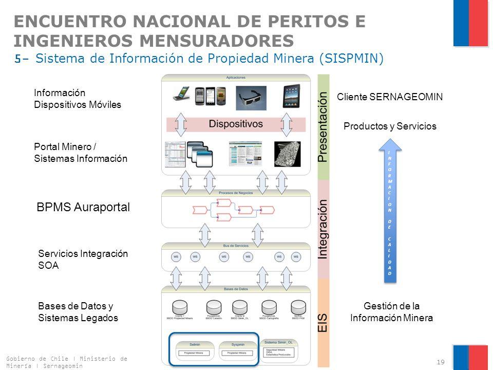 ENCUENTRO NACIONAL DE PERITOS E INGENIEROS MENSURADORES 5- Sistema de Información de Propiedad Minera (SISPMIN) Gobierno de Chile | Ministerio de Minería | Sernageomin 19 BPMS Auraportal Portal Minero / Sistemas Información Información Dispositivos Móviles Servicios Integración SOA Bases de Datos y Sistemas Legados Cliente SERNAGEOMIN Gestión de la Información Minera INFORMACION DE CALIDADINFORMACION DE CALIDAD INFORMACION DE CALIDADINFORMACION DE CALIDAD Productos y Servicios