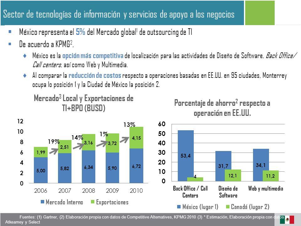 México representa el 5% del Mercado global 1 de outsourcing de TI De acuerdo a KPMG 2, México es la opción más competitiva de localización para las actividades de Diseño de Software, Back Office/ Call centers, así como Web y Multimedia.
