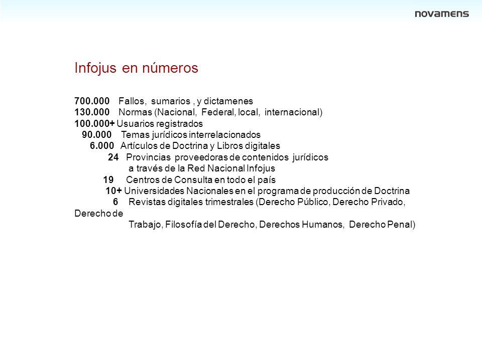 Infojus en números 700.000 Fallos, sumarios, y dictamenes 130.000 Normas (Nacional, Federal, local, internacional) 100.000+ Usuarios registrados 90.00