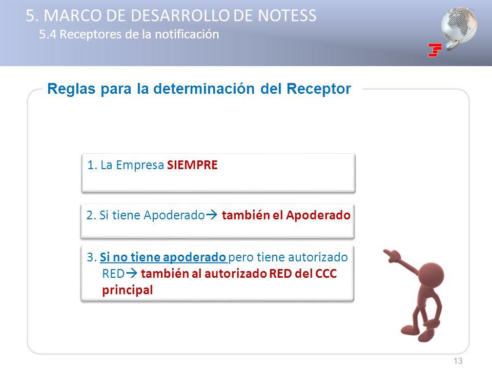 Reglas para la determinación del Receptor 13 3. Si no tiene apoderado pero tiene autorizado RED también al autorizado RED del CCC principal 1. La Empr