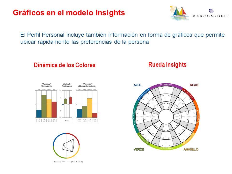 Gráficos en el modelo Insights El Perfil Personal incluye también información en forma de gráficos que permite ubicar rápidamente las preferencias de