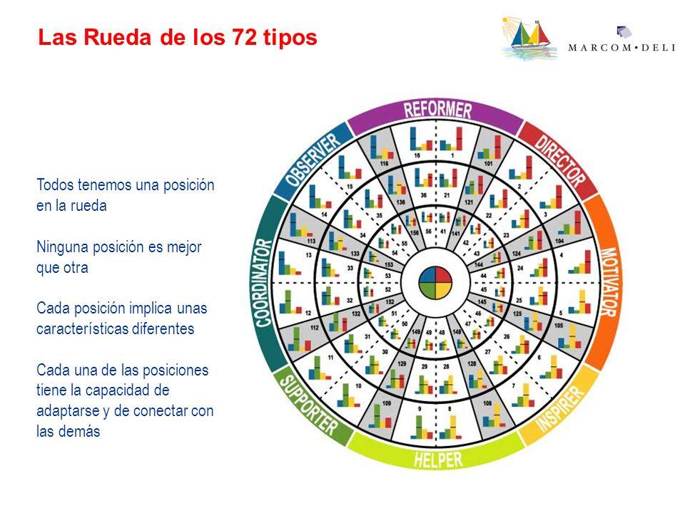 Las Rueda de los 72 tipos Todos tenemos una posición en la rueda Ninguna posición es mejor que otra Cada posición implica unas características diferen