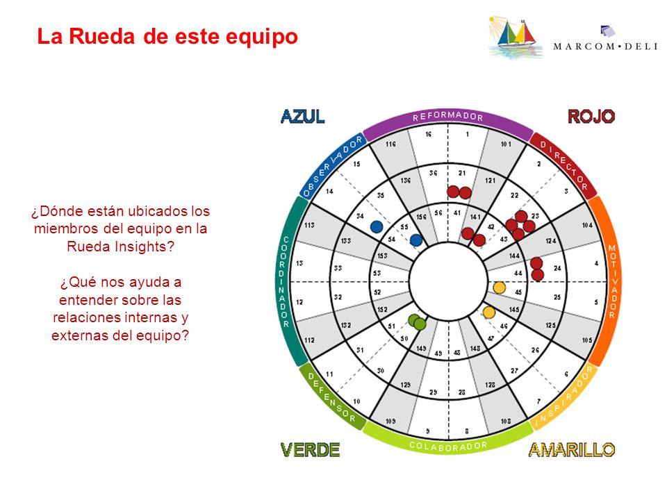 La Rueda de este equipo ¿Dónde están ubicados los miembros del equipo en la Rueda Insights? ¿Qué nos ayuda a entender sobre las relaciones internas y