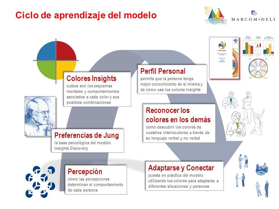 Ciclo de aprendizaje del modelo Preferencias de Jung la base psicológica del modelo Insights Discovery Preferencias de Jung la base psicológica del mo