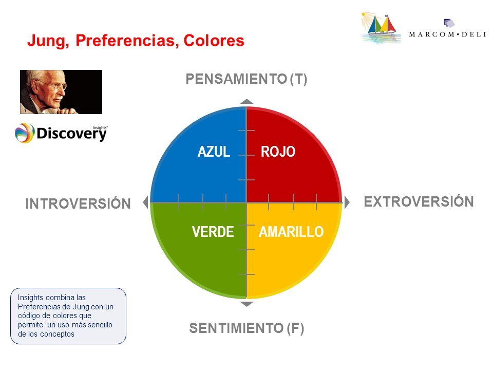 Jung, Preferencias, Colores AZULROJO VERDEAMARILLO PENSAMIENTO (T) INTROVERSIÓN EXTROVERSIÓN SENTIMIENTO (F) Insights combina las Preferencias de Jung