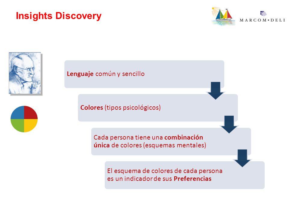 Insights Discovery Lenguaje común y sencilloColores (tipos psicológicos) Cada persona tiene una combinación única de colores (esquemas mentales) El es