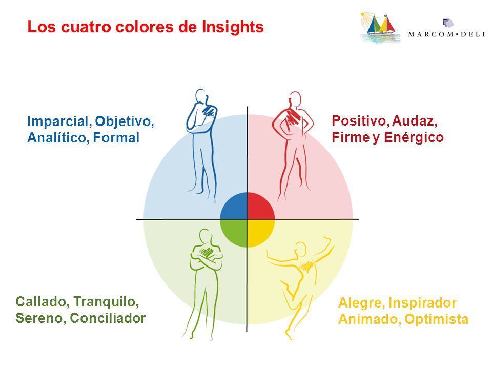 Los cuatro colores de Insights Positivo, Audaz, Firme y Enérgico Positivo, Audaz, Firme y Enérgico Alegre, Inspirador Animado, Optimista Alegre, Inspi