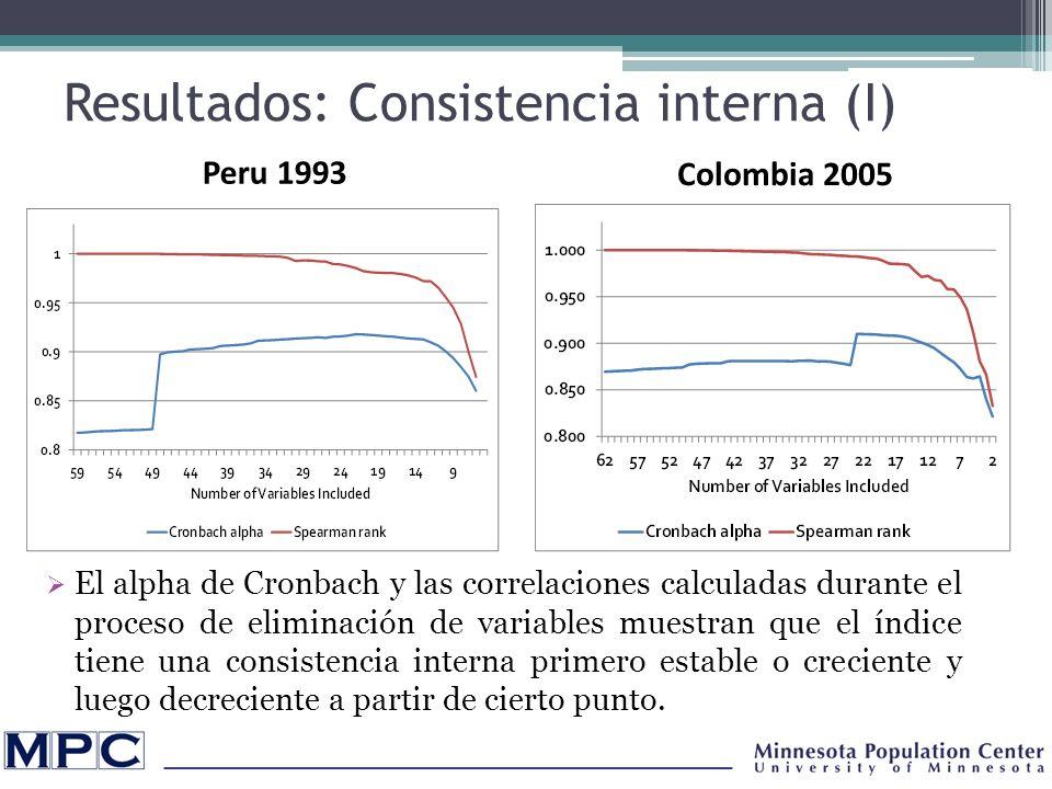 Resultados: Consistencia interna (I) El alpha de Cronbach y las correlaciones calculadas durante el proceso de eliminación de variables muestran que el índice tiene una consistencia interna primero estable o creciente y luego decreciente a partir de cierto punto.