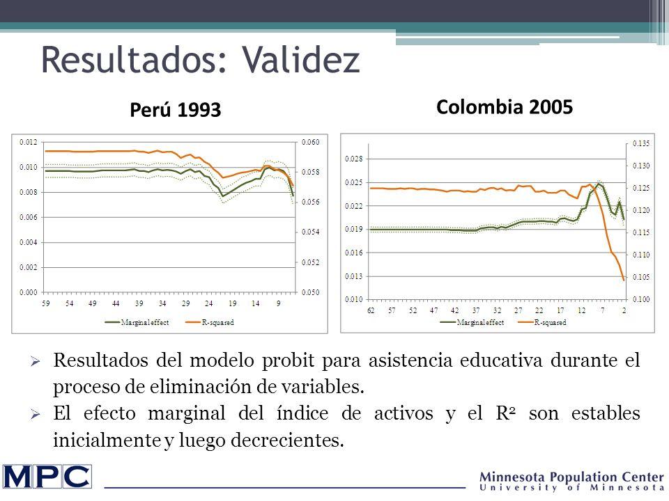 Resultados: Validez Colombia 2005 Perú 1993 Resultados del modelo probit para asistencia educativa durante el proceso de eliminación de variables.
