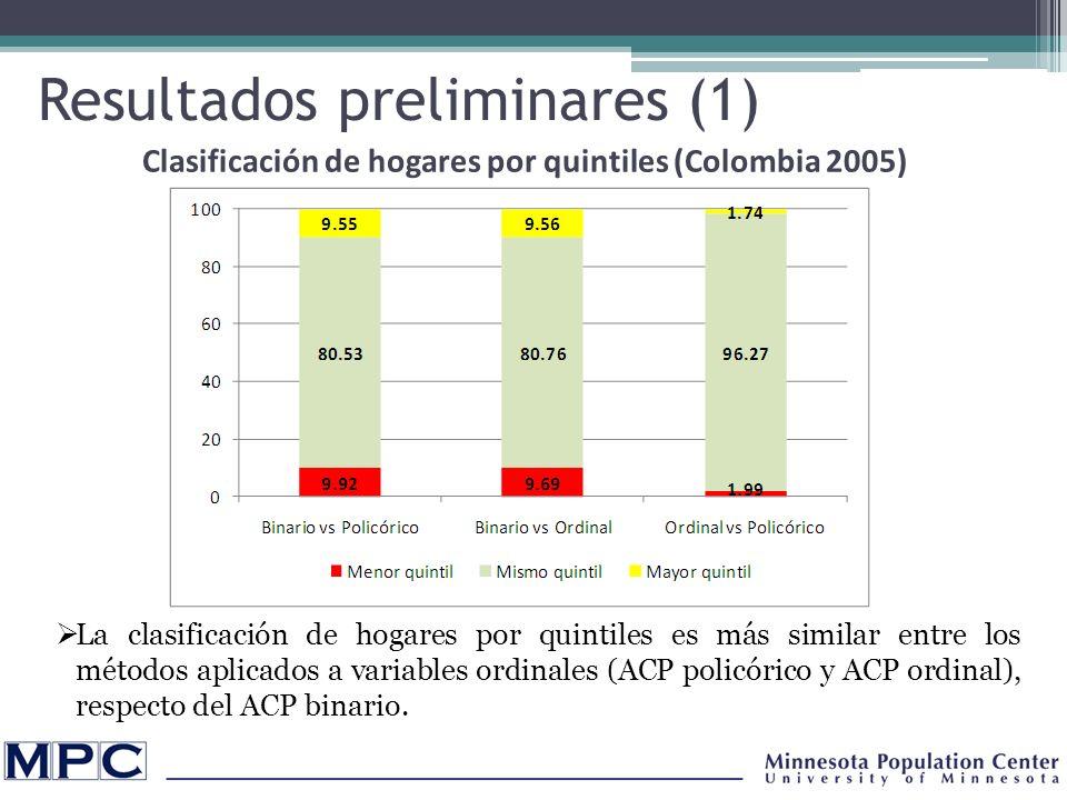 Resultados preliminares (1) La clasificación de hogares por quintiles es más similar entre los métodos aplicados a variables ordinales (ACP policórico y ACP ordinal), respecto del ACP binario.
