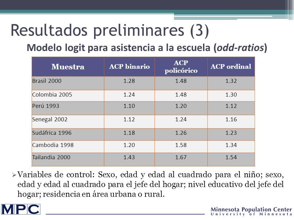 Resultados preliminares (3) Muestra ACP binario ACP policórico ACP ordinal Brasil 20001.281.481.32 Colombia 20051.241.481.30 Perú 19931.101.201.12 Senegal 20021.121.241.16 Sudáfrica 19961.181.261.23 Cambodia 19981.201.581.34 Tailandia 20001.431.671.54 Variables de control: Sexo, edad y edad al cuadrado para el niño; sexo, edad y edad al cuadrado para el jefe del hogar; nivel educativo del jefe del hogar; residencia en área urbana o rural.
