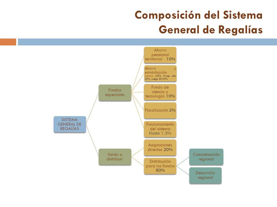 Composición del Sistema General de Regalías SISTEMA GENERAL DE REGALÍAS Fondos especiales Ahorro pensional territorial 10% Ahorro y estabilización Máx