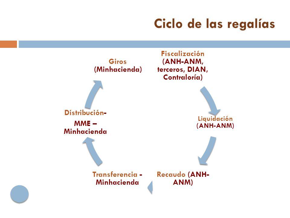 Ciclo de las regalías Fiscalización (ANH-ANM, terceros, DIAN, Contraloría) Liquidación (ANH-ANM) Recaudo (ANH- ANM) Transferencia - Minhacienda Distribución- MME – Minhacienda Giros (Minhacienda)