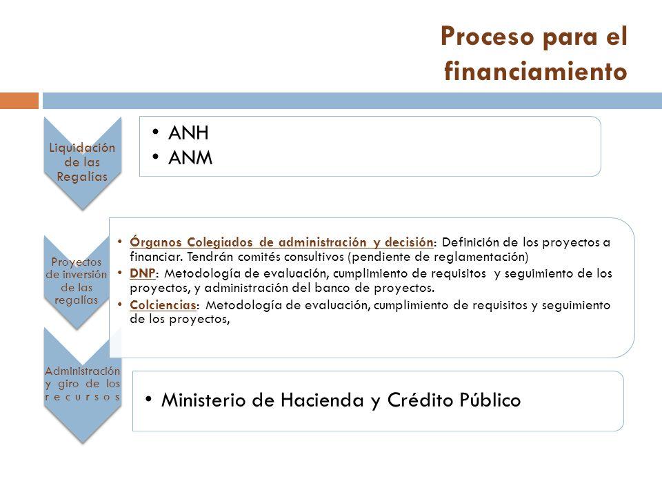 Proceso para el financiamiento Liquidación de las Regalías ANH ANM Administración y giro de los recursos Ministerio de Hacienda y Crédito Público Proyectos de inversión de las regalías Órganos Colegiados de administración y decisión: Definición de los proyectos a financiar.