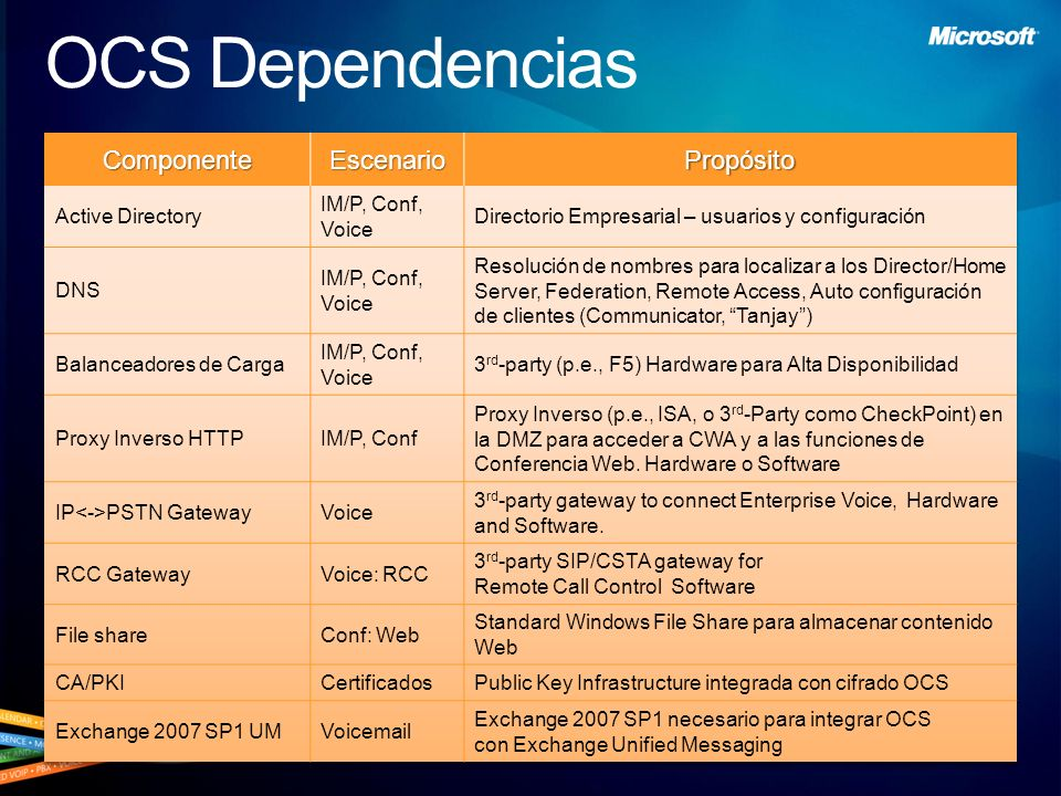 Unificadas. Simplificadas. OCS Dependencias