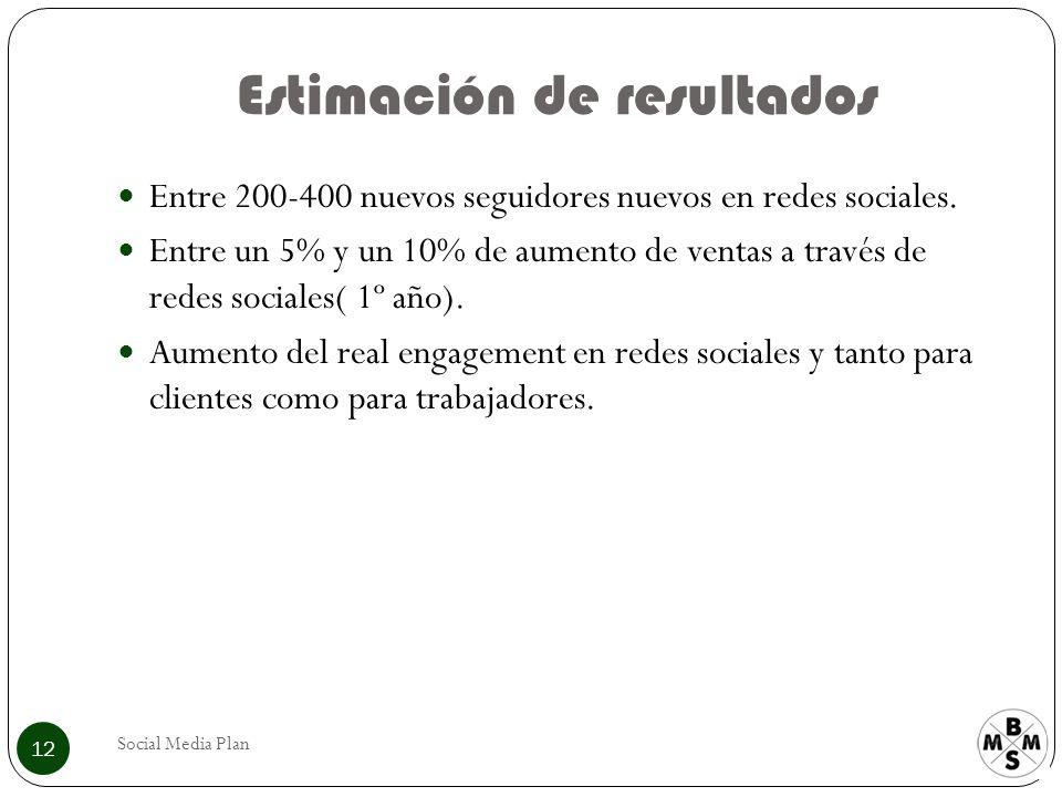 Estimación de resultados Social Media Plan 12 Entre 200-400 nuevos seguidores nuevos en redes sociales.