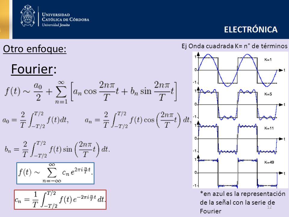 12 Fourier: Otro enfoque: Ej Onda cuadrada K= n° de términos *en azul es la representación de la señal con la serie de Fourier