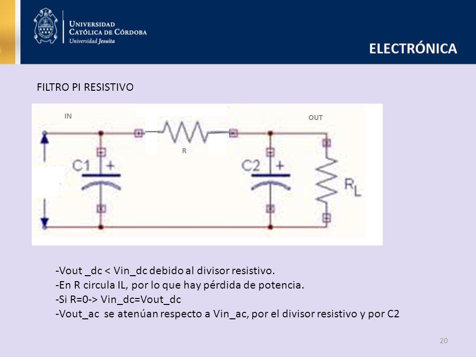 20 FILTRO PI RESISTIVO -Vout _dc < Vin_dc debido al divisor resistivo. -En R circula IL, por lo que hay pérdida de potencia. -Si R=0-> Vin_dc=Vout_dc