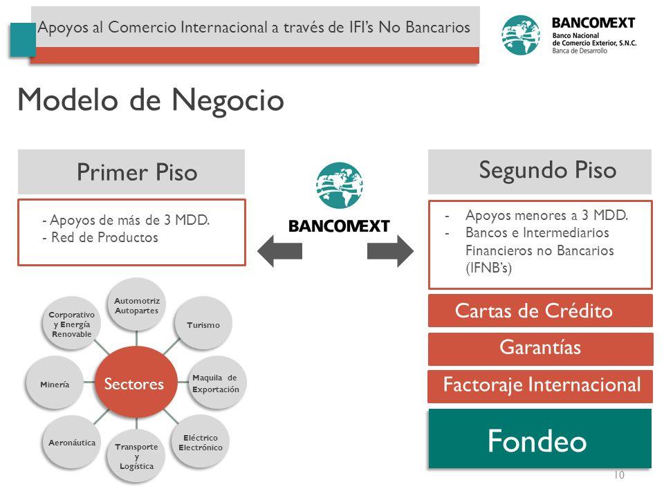 Segundo Piso Primer Piso Cartas de Crédito - Apoyos de más de 3 MDD. - Red de Productos -Apoyos menores a 3 MDD. -Bancos e Intermediarios Financieros