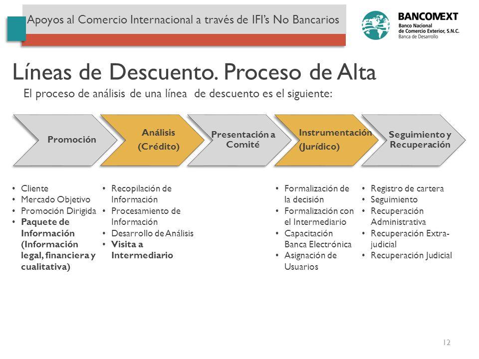 Líneas de Descuento. Proceso de Alta Apoyos al Comercio Internacional a través de IFIs No Bancarios El proceso de análisis de una línea de descuento e