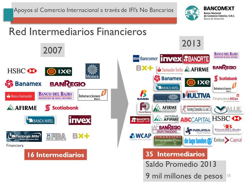 18 Apoyos al Comercio Internacional a través de IFIs No Bancarios Red Intermediarios Financieros 2007 Financiera 16 Intermediarios 35 Intermediarios 2