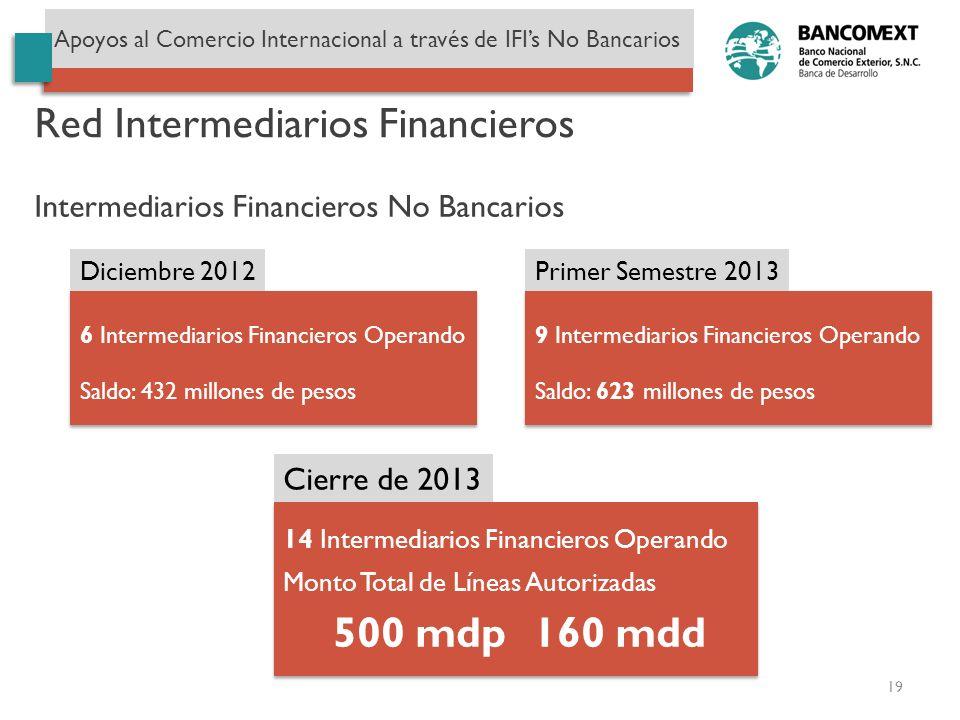 19 Apoyos al Comercio Internacional a través de IFIs No Bancarios Red Intermediarios Financieros Intermediarios Financieros No Bancarios Diciembre 201