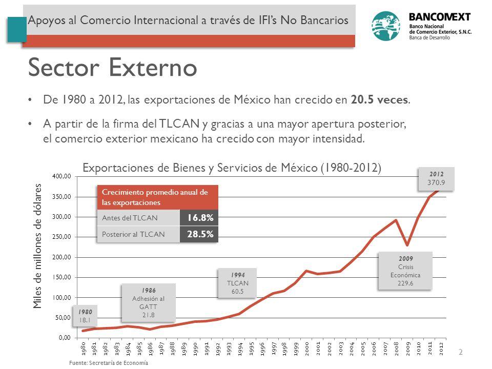De 1980 a 2012, las exportaciones de México han crecido en 20.5 veces. Sector Externo A partir de la firma del TLCAN y gracias a una mayor apertura po