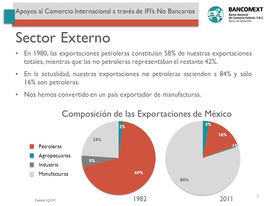 Sector Externo En 1980, las exportaciones petroleras constituían 58% de nuestras exportaciones totales, mientras que las no petroleras representaban e