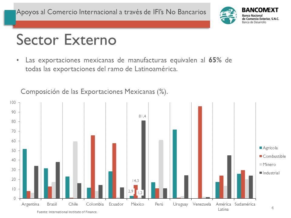 Sector Externo Fuente: International Institute of Finance. Composición de las Exportaciones Mexicanas (%). Las exportaciones mexicanas de manufacturas
