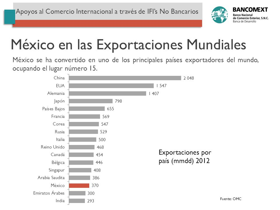México en las Exportaciones Mundiales Fuente: OMC Exportaciones por país (mmdd) 2012 México se ha convertido en uno de los principales países exportad