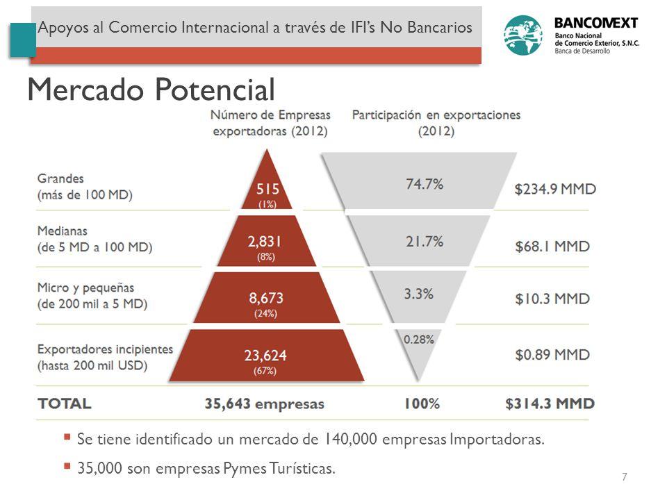 Mercado Potencial Se tiene identificado un mercado de 140,000 empresas Importadoras. 35,000 son empresas Pymes Turísticas. Apoyos al Comercio Internac
