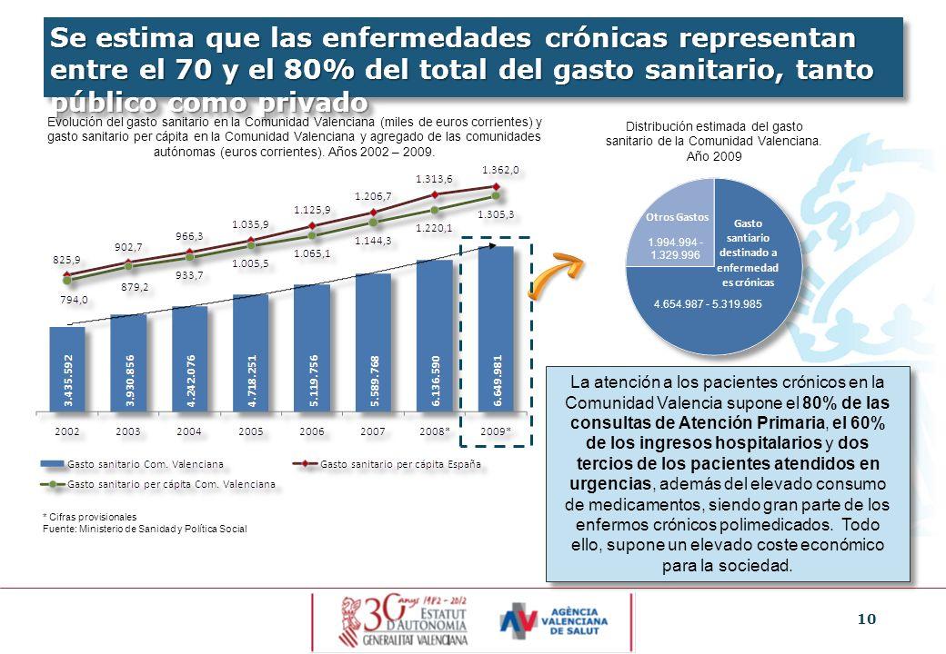 10 Se estima que las enfermedades crónicas representan entre el 70 y el 80% del total del gasto sanitario, tanto público como privado Evolución del ga