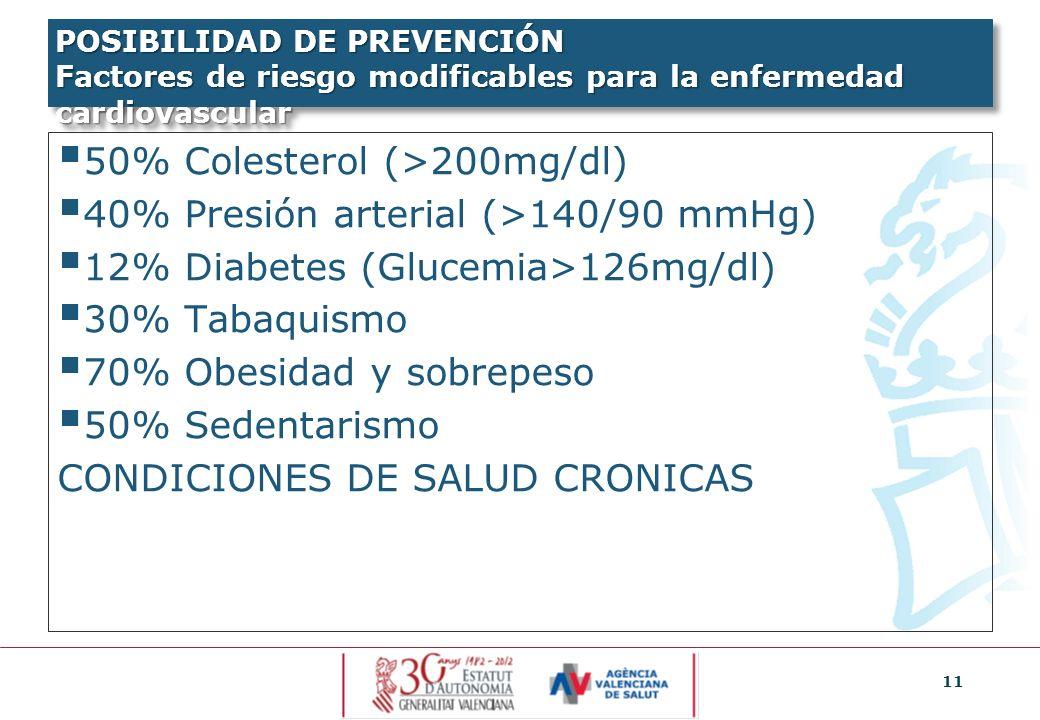 11 POSIBILIDAD DE PREVENCIÓN Factores de riesgo modificables para la enfermedad cardiovascular 50% Colesterol (>200mg/dl) 40% Presión arterial (>140/9