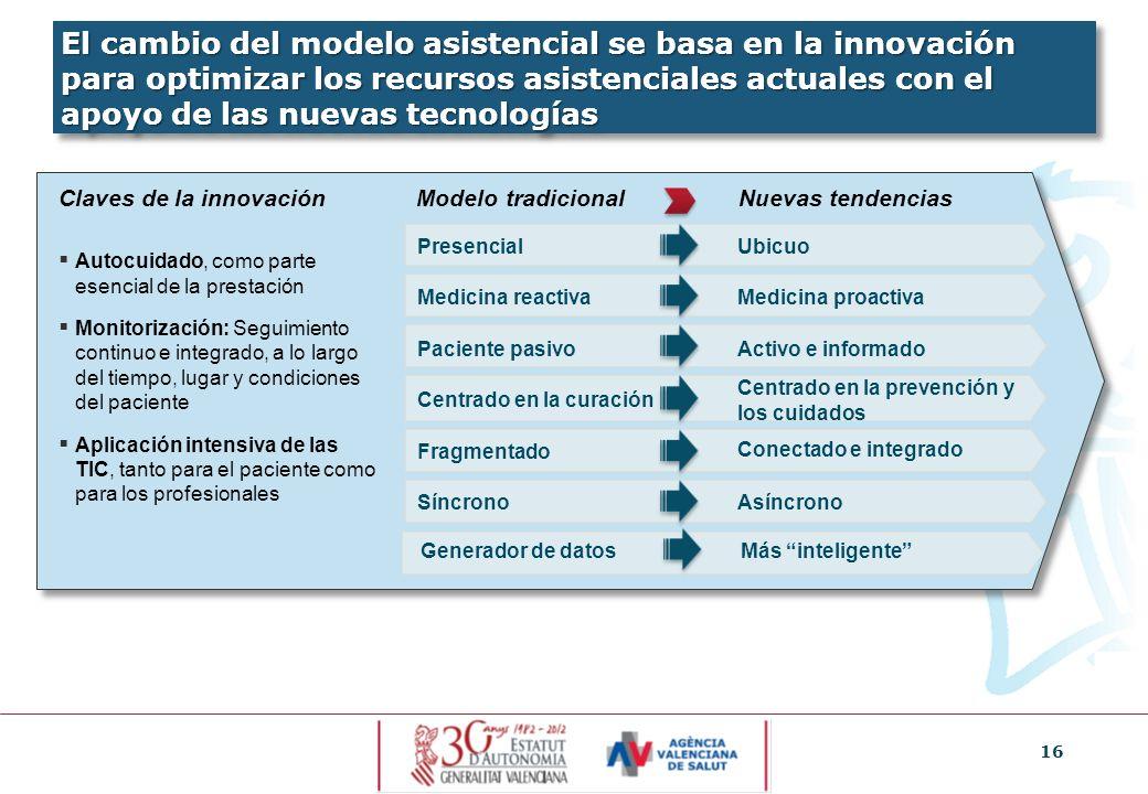 16 El cambio del modelo asistencial se basa en la innovación para optimizar los recursos asistenciales actuales con el apoyo de las nuevas tecnologías