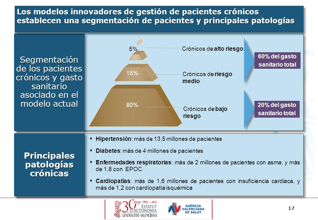 17 Crónicos de alto riesgo 5% 15% 80% Crónicos de riesgo medio Crónicos de bajo riesgo Segmentación de los pacientes crónicos y gasto sanitario asocia