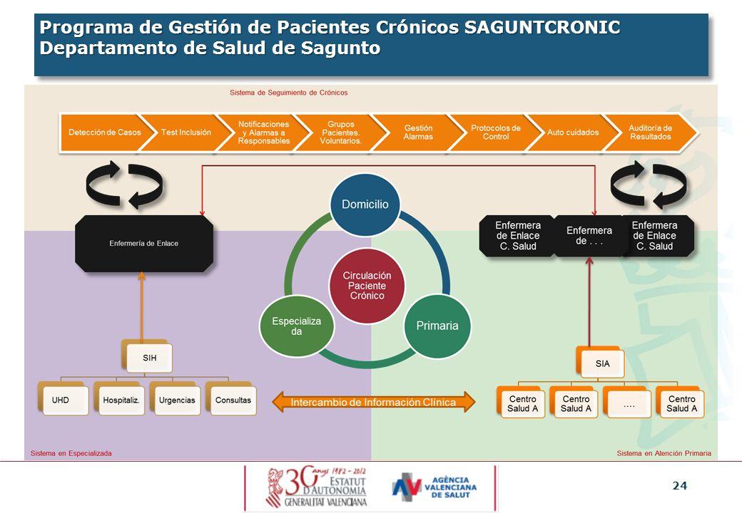 24 Programa de Gestión de Pacientes Crónicos SAGUNTCRONIC Departamento de Salud de Sagunto