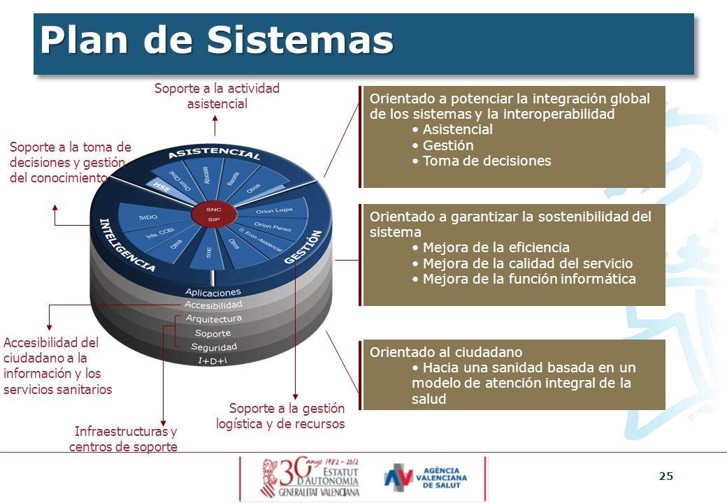 25 Plan de Sistemas Orientado a potenciar la integración global de los sistemas y la interoperabilidad Asistencial Gestión Toma de decisiones Orientad