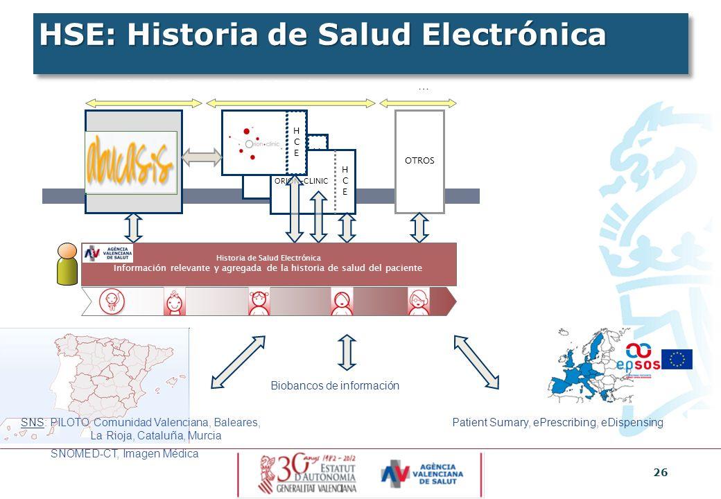 26 HSE: Historia de Salud Electrónica HCEHCE ORION-CLINIC HCEHCE OTROS HCEHCE Atención hospitalaria y a domicilio … Historia de Salud Electrónica Info