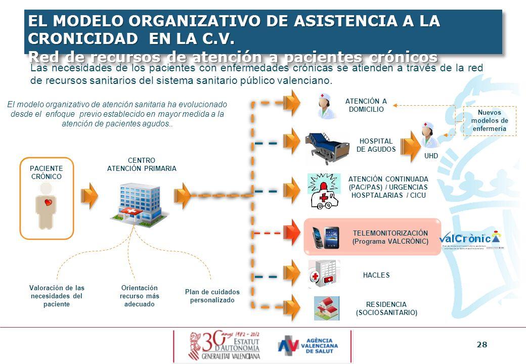 28 Las necesidades de los pacientes con enfermedades crónicas se atienden a través de la red de recursos sanitarios del sistema sanitario público vale