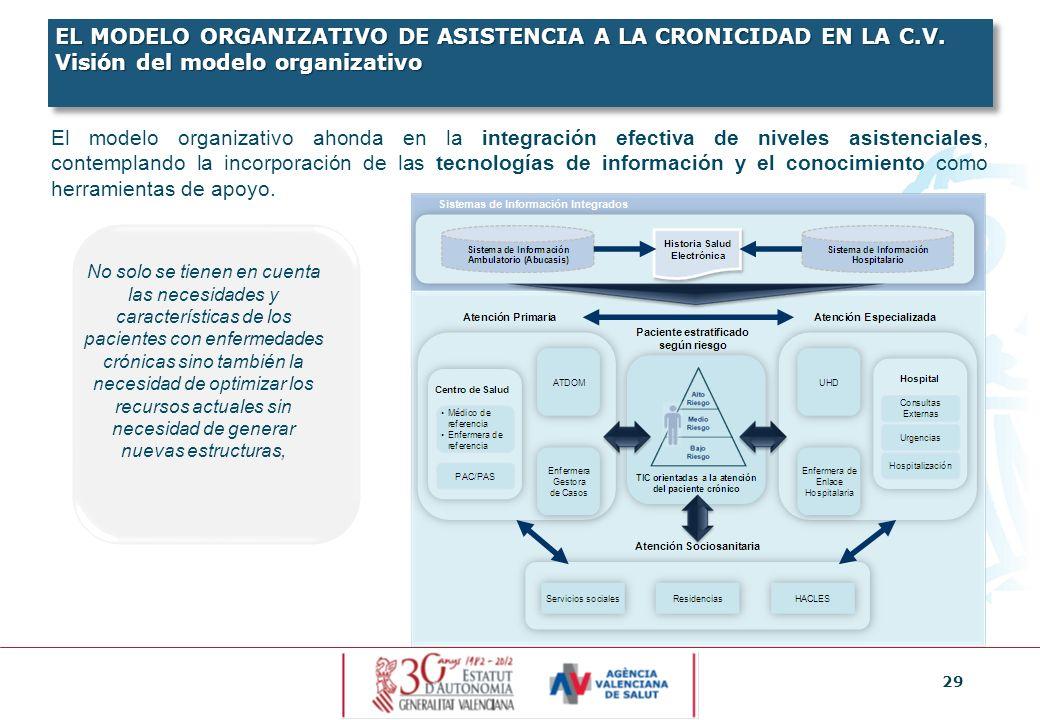 29 El modelo organizativo ahonda en la integración efectiva de niveles asistenciales, contemplando la incorporación de las tecnologías de información