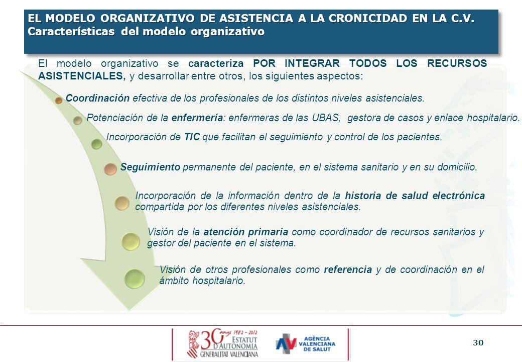 30 El modelo organizativo se caracteriza POR INTEGRAR TODOS LOS RECURSOS ASISTENCIALES, y desarrollar entre otros, los siguientes aspectos: Seguimient