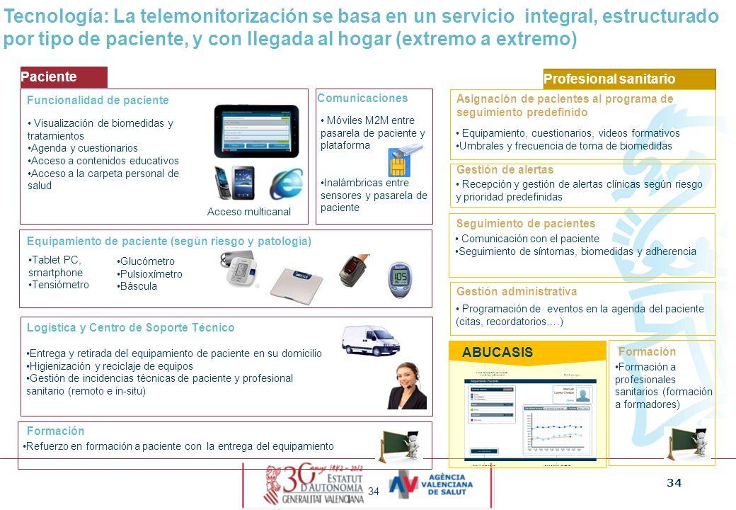 34 Tecnología: La telemonitorización se basa en un servicio integral, estructurado por tipo de paciente, y con llegada al hogar (extremo a extremo) Pa