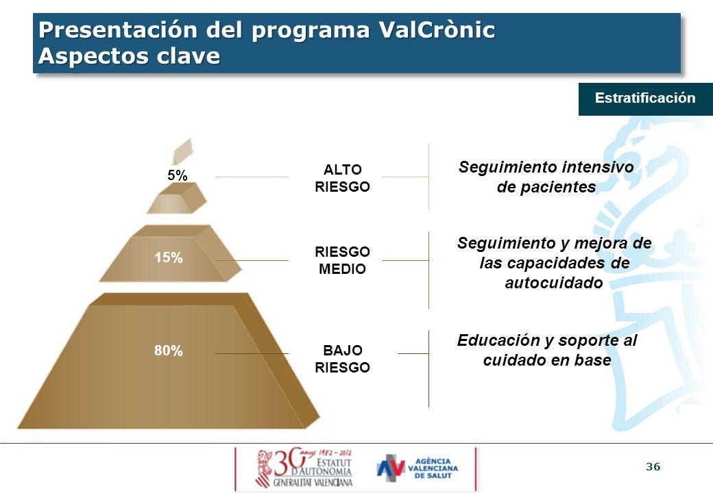 36 Estratificación ALTO RIESGO 5% 15% 80% RIESGO MEDIO BAJO RIESGO Seguimiento intensivo de pacientes Seguimiento y mejora de las capacidades de autoc