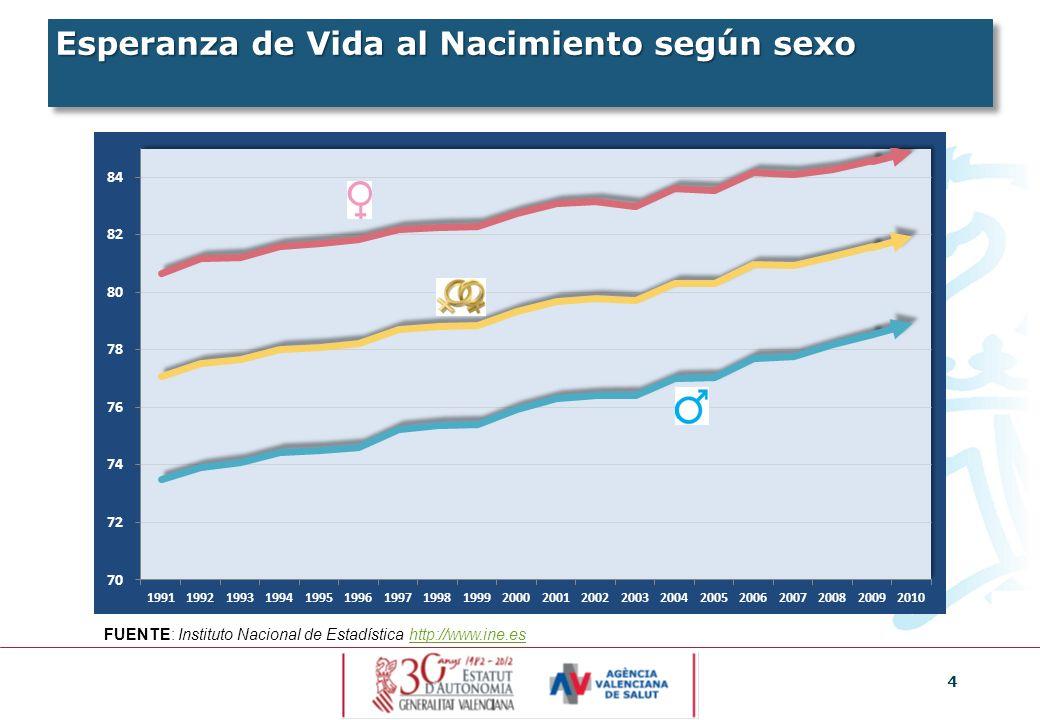 4 Esperanza de Vida al Nacimiento según sexo FUENTE: Instituto Nacional de Estadística http://www.ine.eshttp://www.ine.es