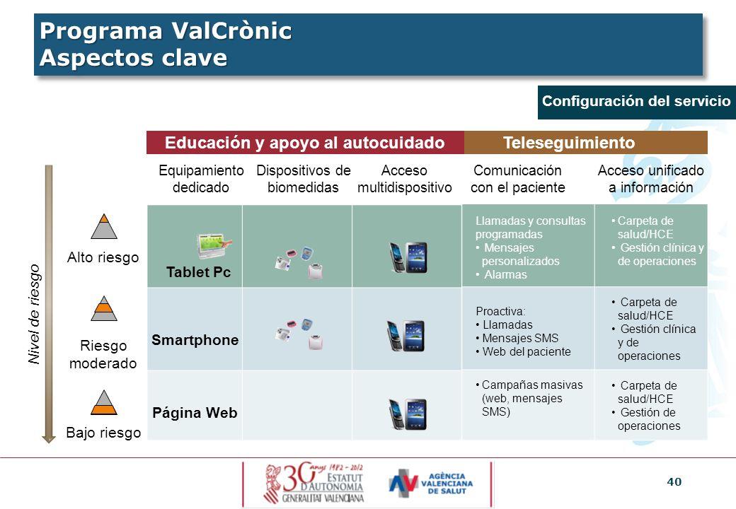 40 Equipamiento dedicado Dispositivos de biomedidas Acceso multidispositivo Alto riesgo Riesgo moderado Bajo riesgo Comunicación con el paciente Acces