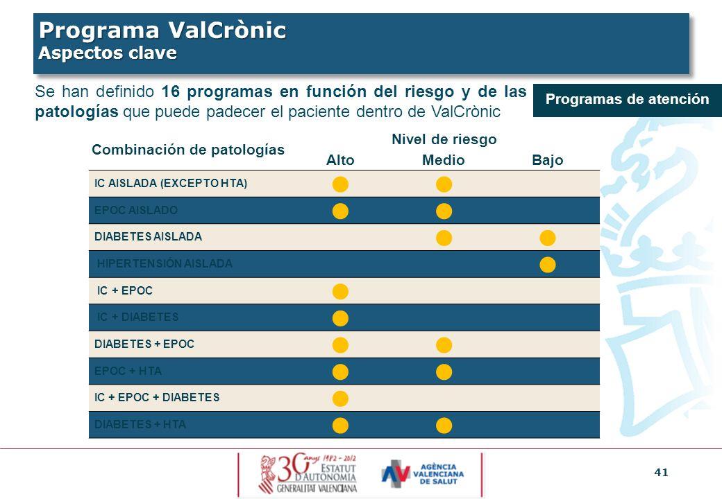 41 Programas de atención Se han definido 16 programas en función del riesgo y de las patologías que puede padecer el paciente dentro de ValCrònic Comb