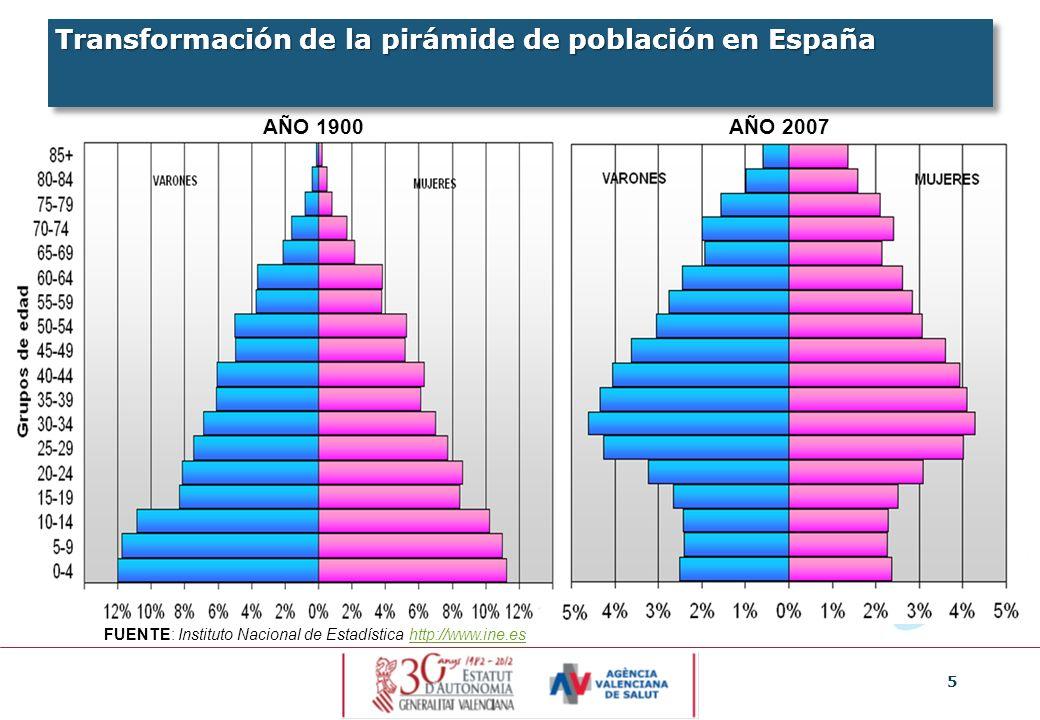 5 Transformación de la pirámide de población en España FUENTE: Instituto Nacional de Estadística http://www.ine.eshttp://www.ine.es AÑO 1900AÑO 2007