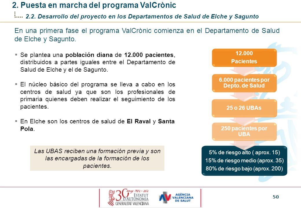 50 2. Puesta en marcha del programa ValCrònic 2.2. Desarrollo del proyecto en los Departamentos de Salud de Elche y Sagunto En una primera fase el pro